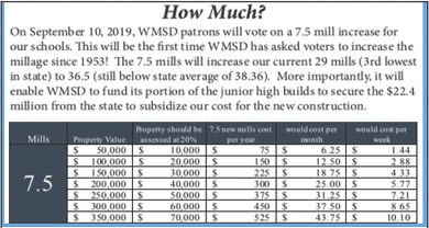 By the Numbers: The real value of supporting WM schools